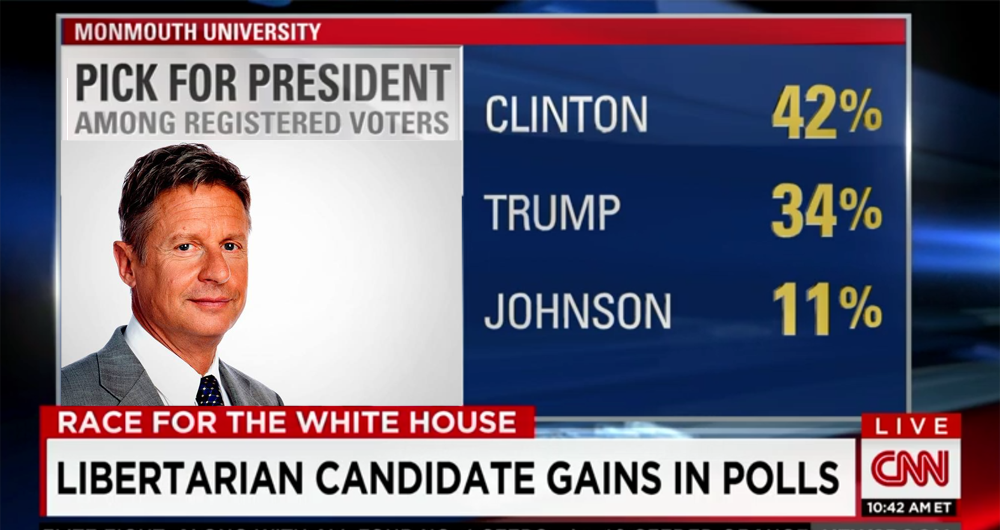 What Do Gary Johnson's Poll Numbers Mean?
